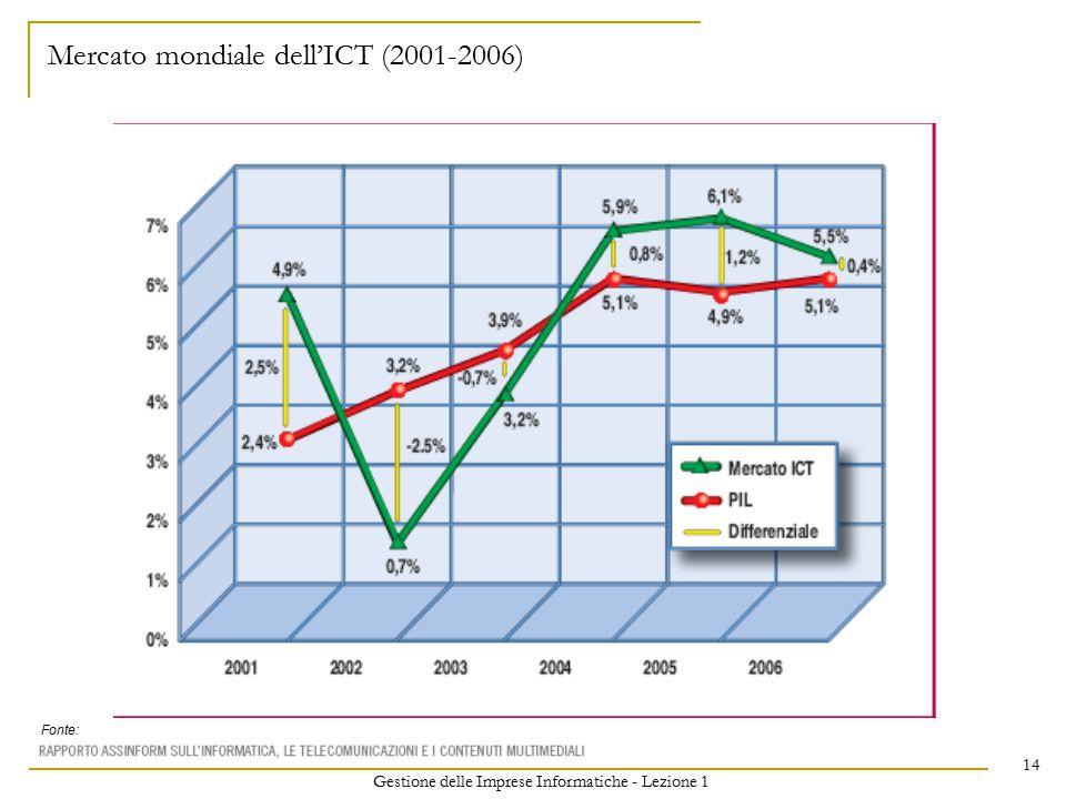 Gestione delle Imprese Informatiche - Lezione 1 14 Mercato mondiale dell'ICT (2001-2006) Fonte: