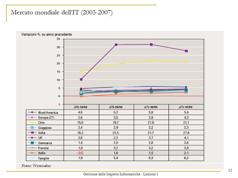 Gestione delle Imprese Informatiche - Lezione 1 15 Mercato mondiale dell'IT (2003-2007)