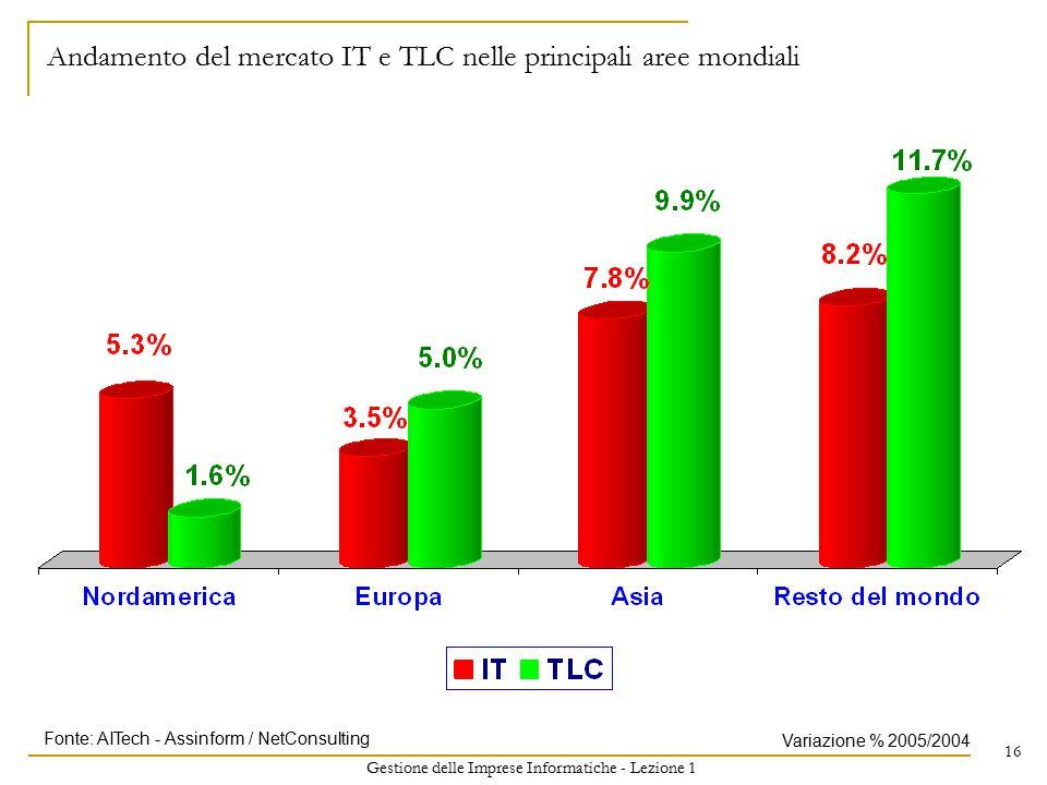 Gestione delle Imprese Informatiche - Lezione 1 16 Andamento del mercato IT e TLC nelle principali aree mondiali Variazione % 2005/2004 Fonte: AITech - Assinform / NetConsulting