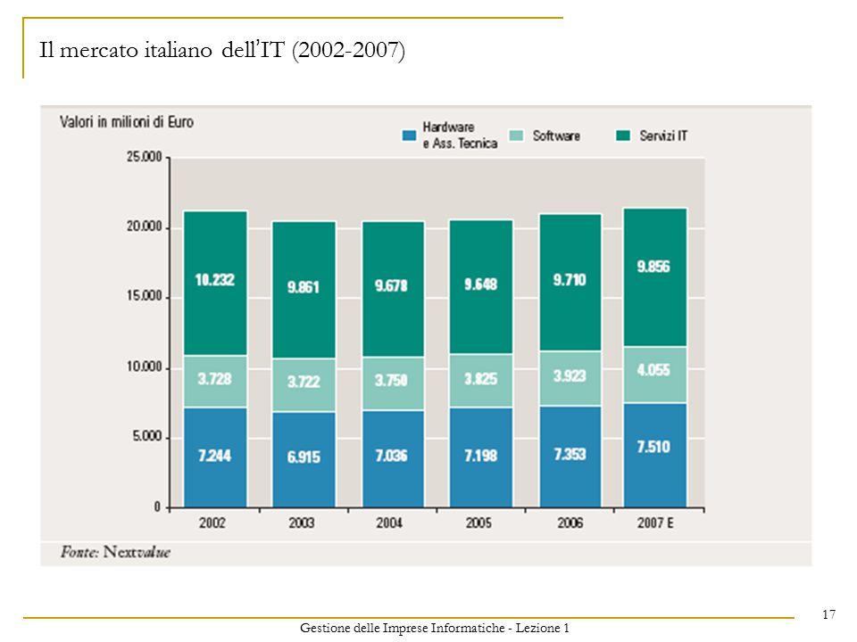 Gestione delle Imprese Informatiche - Lezione 1 17 Il mercato italiano dell ' IT (2002-2007)