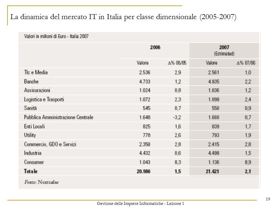 Gestione delle Imprese Informatiche - Lezione 1 19 La dinamica del mercato IT in Italia per classe dimensionale (2005-2007)