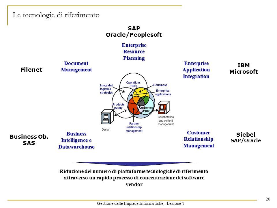 Gestione delle Imprese Informatiche - Lezione 1 20 Le tecnologie di riferimento Riduzione del numero di piattaforme tecnologiche di riferimento attrav