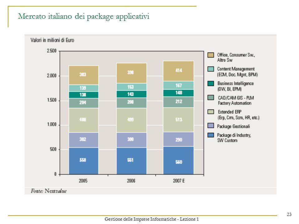 Gestione delle Imprese Informatiche - Lezione 1 23 Mercato italiano dei package applicativi