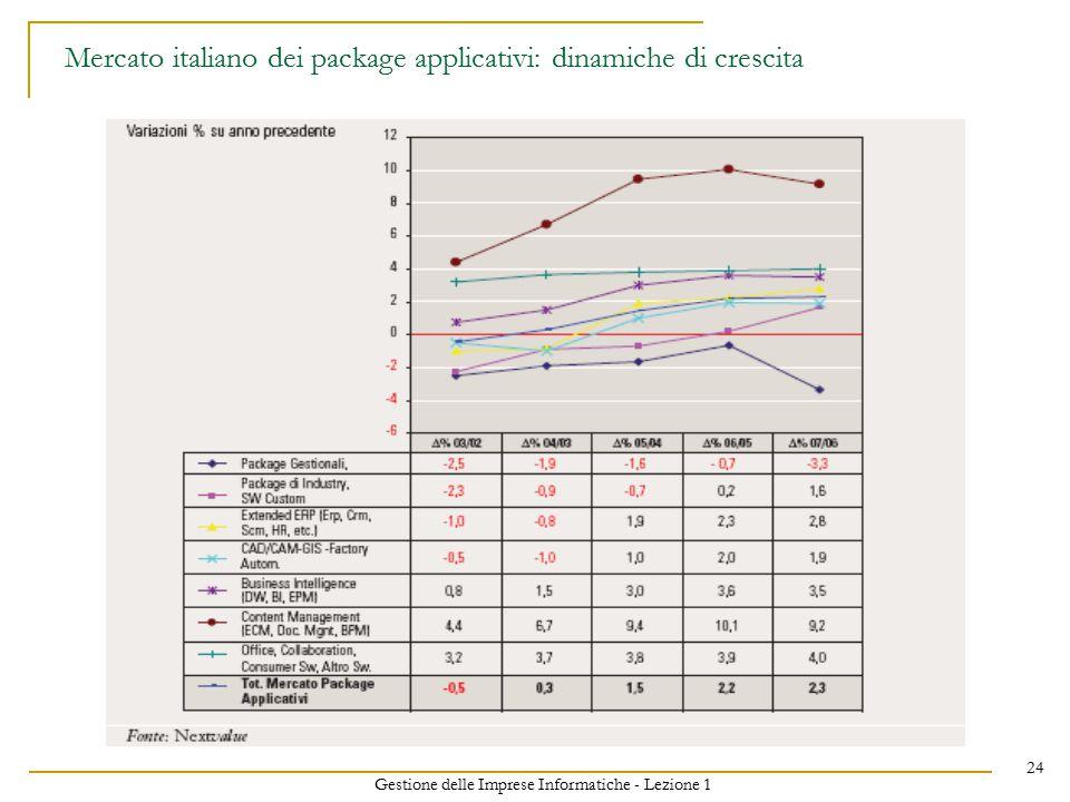 Gestione delle Imprese Informatiche - Lezione 1 24 Mercato italiano dei package applicativi: dinamiche di crescita