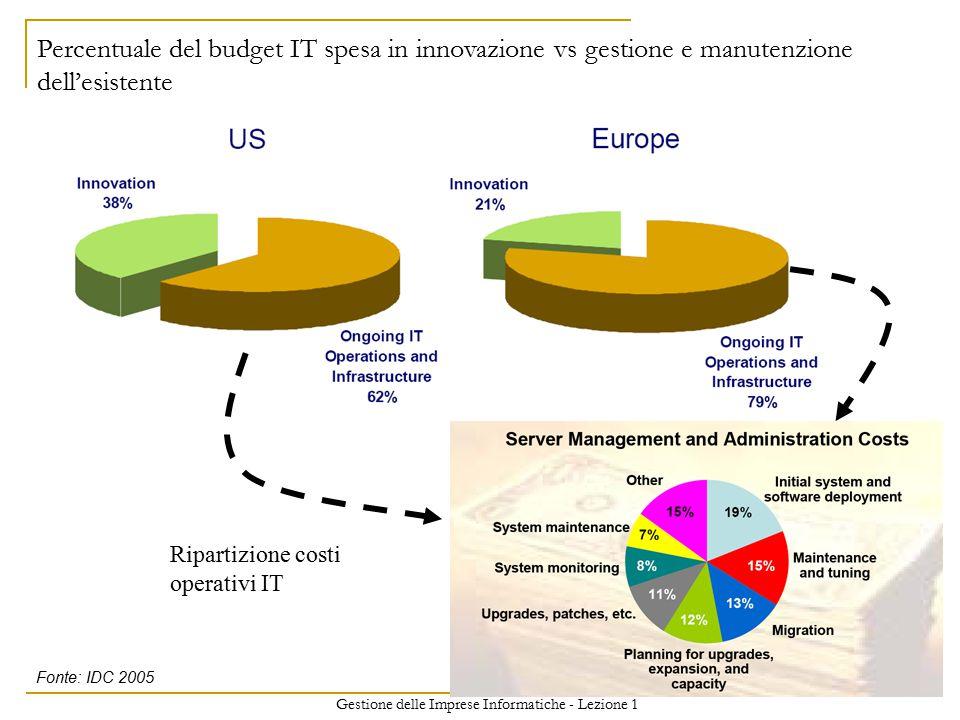 Gestione delle Imprese Informatiche - Lezione 1 25 Percentuale del budget IT spesa in innovazione vs gestione e manutenzione dell'esistente Fonte: IDC 2005 Ripartizione costi operativi IT