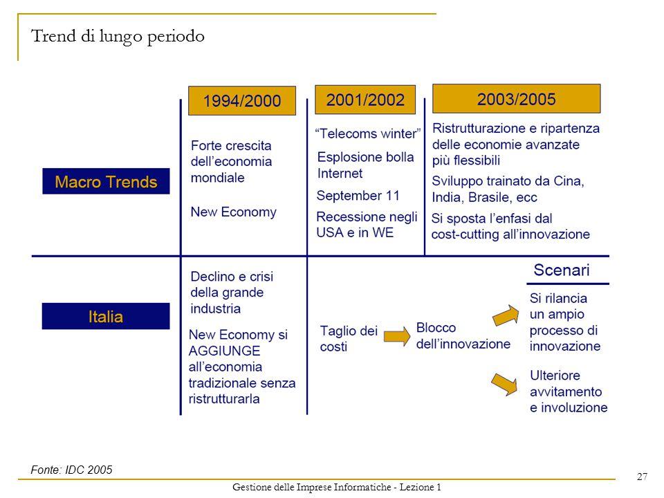 Gestione delle Imprese Informatiche - Lezione 1 27 Trend di lungo periodo Fonte: IDC 2005