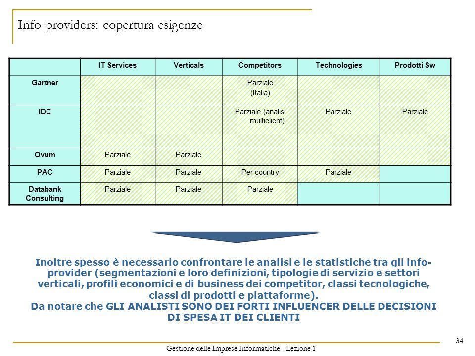 Gestione delle Imprese Informatiche - Lezione 1 34 Info-providers: copertura esigenze IT ServicesVerticalsCompetitorsTechnologiesProdotti Sw GartnerPa