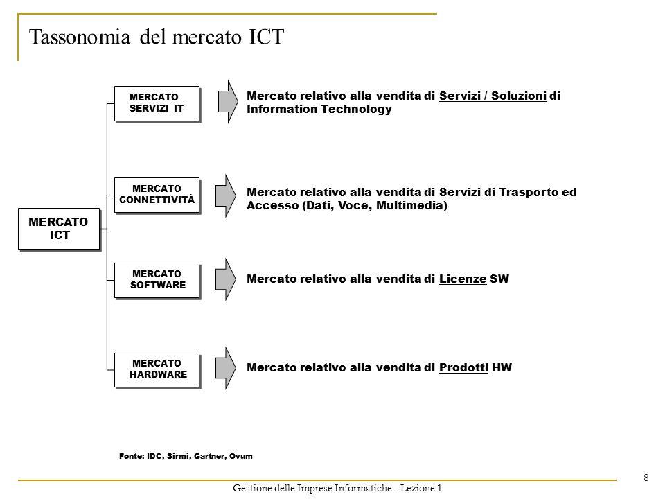 Gestione delle Imprese Informatiche - Lezione 1 8 MERCATO ICT MERCATO ICT MERCATO HARDWARE MERCATO HARDWARE MERCATO SOFTWARE MERCATO SOFTWARE MERCATO
