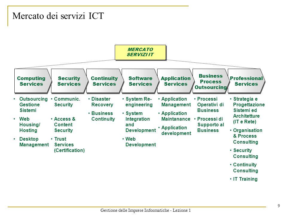 Gestione delle Imprese Informatiche - Lezione 1 10 Introduzione al corso Tassonomia settore ICT - Cenni Mercato ICT nel mondo e in Italia Fonti dei dati sul mercato ICT