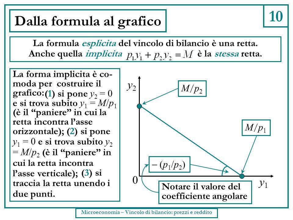 10 Dalla formula al grafico La formula esplicita del vincolo di bilancio è una retta. Anche quella implicita è la stessa retta. La forma implicita è c