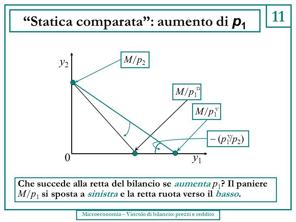 """11 """"Statica comparata"""": aumento di p 1 Che succede alla retta del bilancio se aumenta p 1 ? Il paniere M / p 1 si sposta a sinistra e la retta ruota v"""