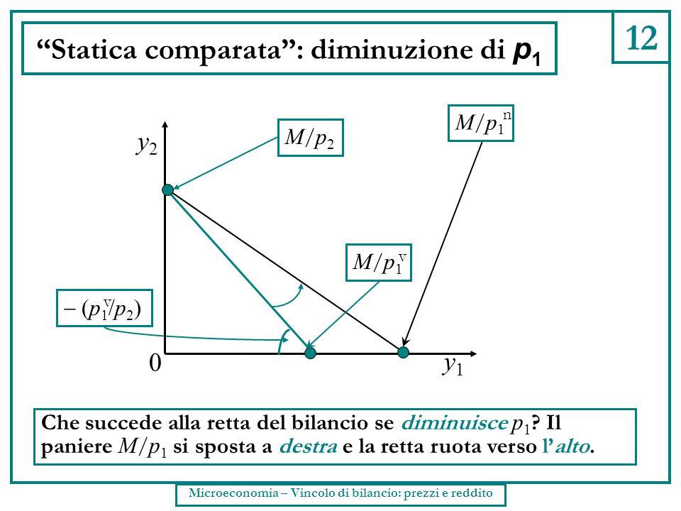 """12 """"Statica comparata"""": diminuzione di p 1 Che succede alla retta del bilancio se diminuisce p 1 ? Il paniere M / p 1 si sposta a destra e la retta ru"""