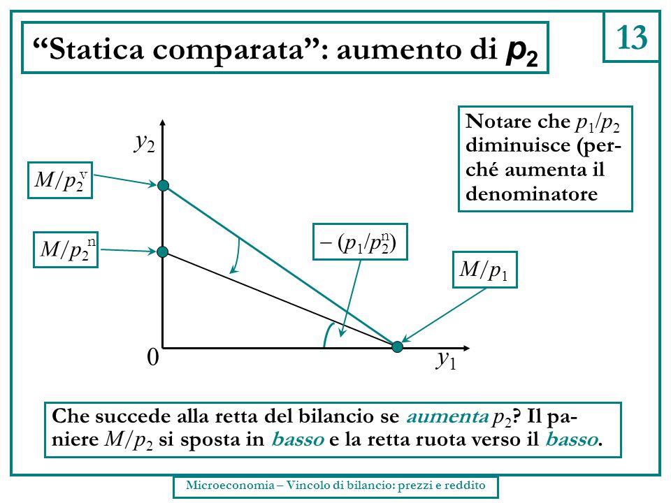 """13 """"Statica comparata"""": aumento di p 2 Che succede alla retta del bilancio se aumenta p 2 ? Il pa- niere M / p 2 si sposta in basso e la retta ruota v"""