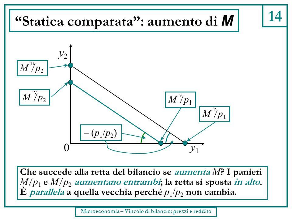 """14 """"Statica comparata"""": aumento di M Che succede alla retta del bilancio se aumenta M ? I panieri M / p 1 e M / p 2 aumentano entrambi; la retta si sp"""