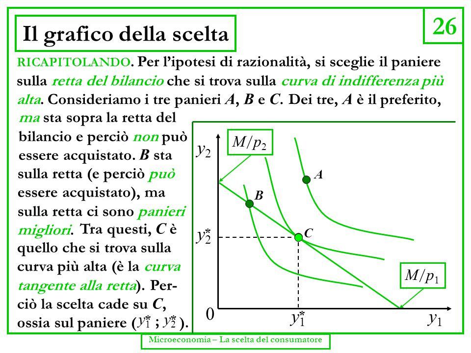 26 Microeconomia – La scelta del consumatore Il grafico della scelta y2y2 * y1y1 * M/p1M/p1 M/p2M/p2 y1y1 y2y2 0 A B C RICAPITOLANDO. Per l'ipotesi di