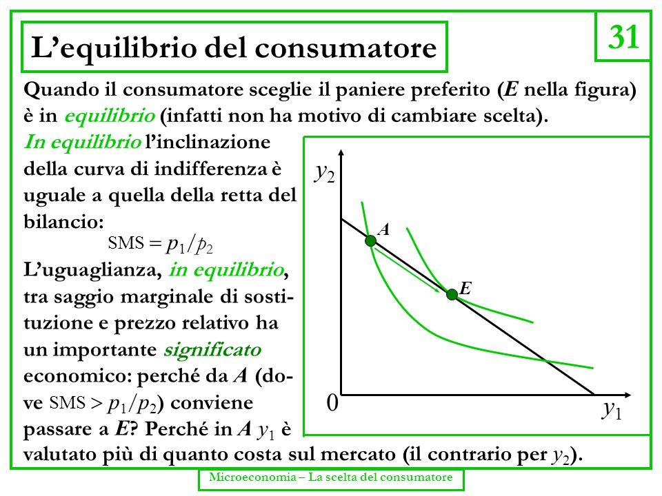 31 Microeconomia – La scelta del consumatore L'equilibrio del consumatore y1y1 y2y2 0 A E Quando il consumatore sceglie il paniere preferito ( E nella