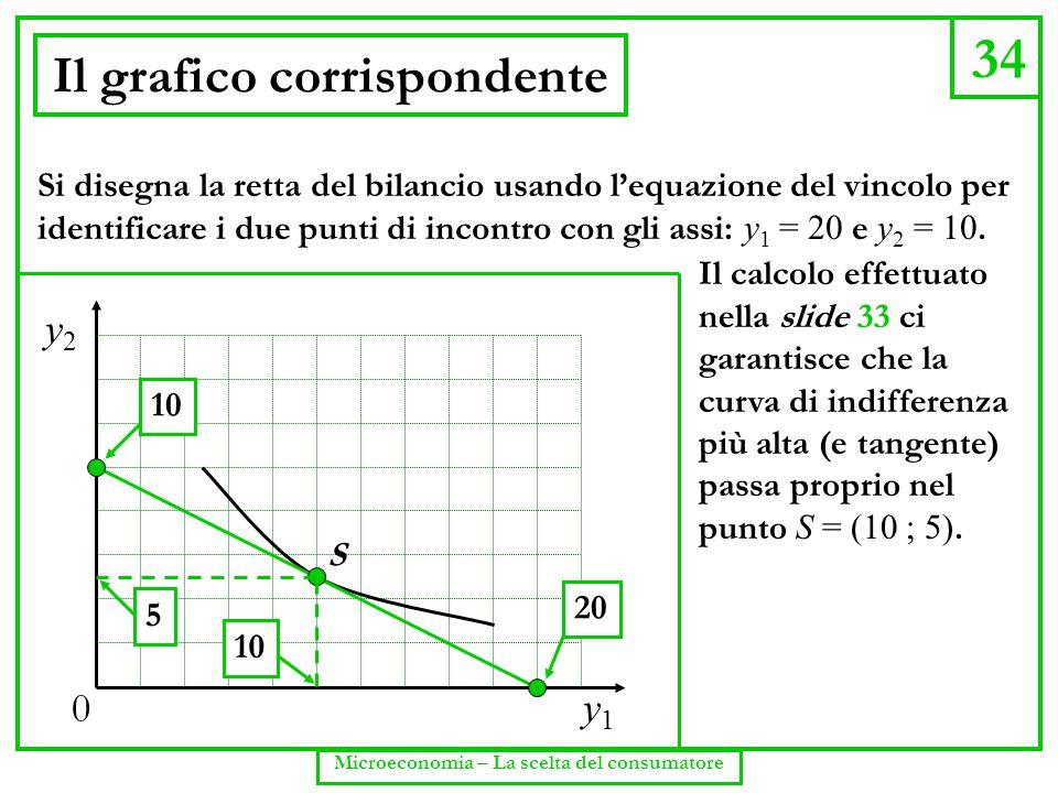 34 Microeconomia – La scelta del consumatore Il grafico corrispondente y2y2 y1y1 0 S 10 5 20 Si disegna la retta del bilancio usando l'equazione del v