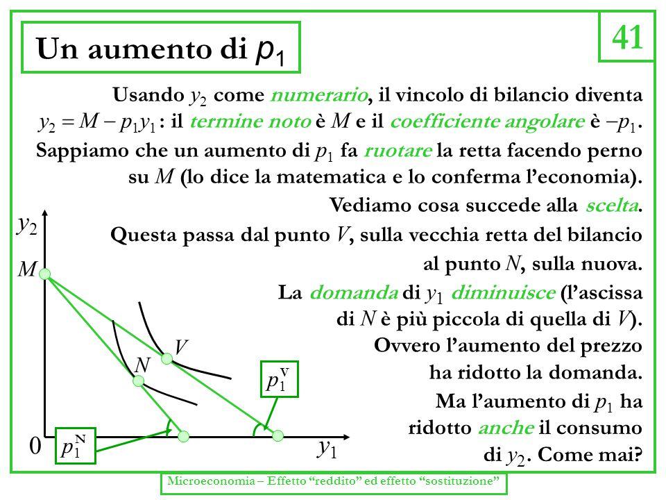 41 Un aumento di p 1 Usando y 2 come numerario, il vincolo di bilancio diventa y 2  M  p 1 y 1 : il termine noto è M e il coefficiente angolare