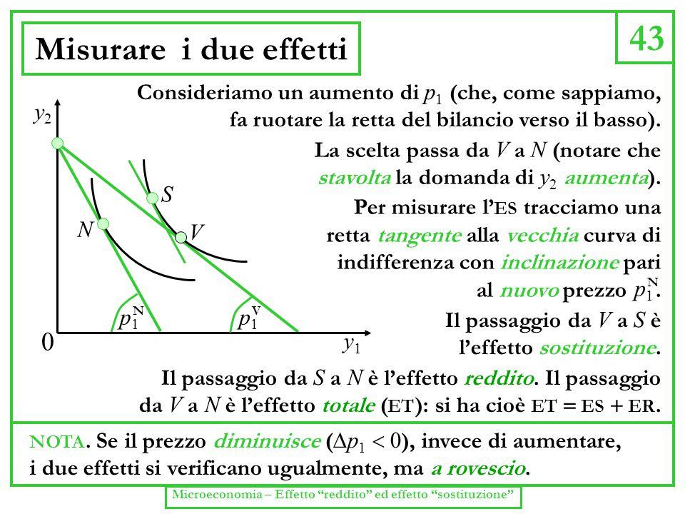 43 Misurare i due effetti NOTA. Se il prezzo diminuisce (  p 1  0 ), invece di aumentare, i due effetti si verificano ugualmente, ma a rovescio. y1y