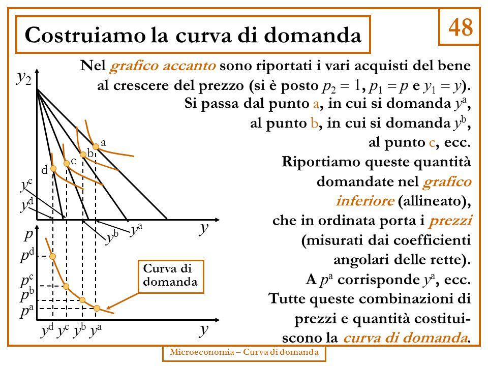 48 Microeconomia – Curva di domanda Costruiamo la curva di domanda y y2y2 p pcpc pbpb pdpd papa y a b c d ydyd yaya ybyb ycyc yaya ybyb ydyd ycyc Curv