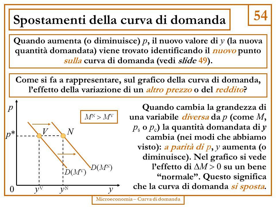 54 Microeconomia – Curva di domanda Spostamenti della curva di domanda N Quando aumenta (o diminuisce) p, il nuovo valore di y (la nuova quantità doma