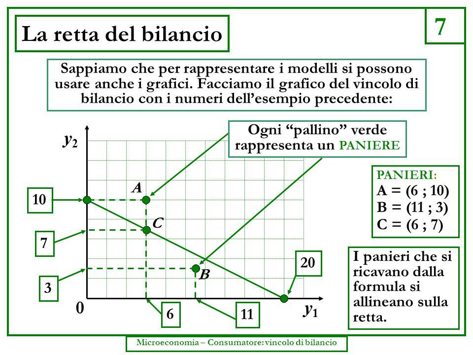 7 Microeconomia – Consumatore: vincolo di bilancio La retta del bilancio Sappiamo che per rappresentare i modelli si possono usare anche i grafici. Fa