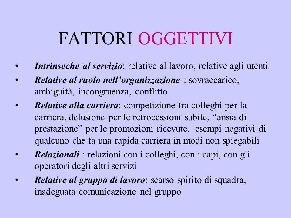 FATTORI OGGETTIVI Intrinseche al servizio: relative al lavoro, relative agli utenti Relative al ruolo nell'organizzazione : sovraccarico, ambiguità, i