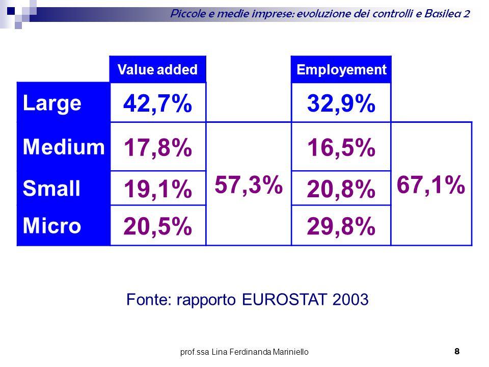 prof.ssa Lina Ferdinanda Mariniello 8 Value addedEmployement Large 42,7%32,9% Medium 17,8% 57,3% 16,5% 67,1% Small 19,1%20,8% Micro 20,5%29,8% Fonte: rapporto EUROSTAT 2003 Piccole e medie imprese: evoluzione dei controlli e Basilea 2