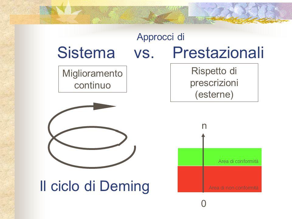 Il ciclo di Deming Approcci di Sistema vs. Prestazionali Miglioramento continuo Rispetto di prescrizioni (esterne) Area di conformità Area di non conf