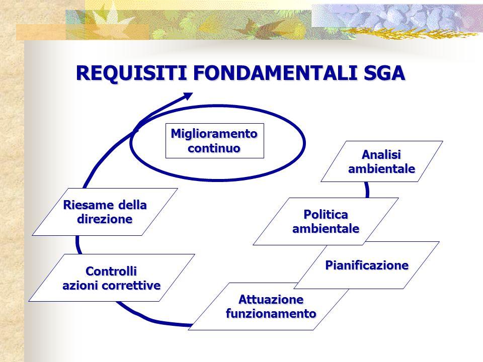 REQUISITI FONDAMENTALI SGA Attuazionefunzionamento Pianificazione Controlli azioni correttive Riesame della direzione Analisiambientale Miglioramentocontinuo Politicaambientale