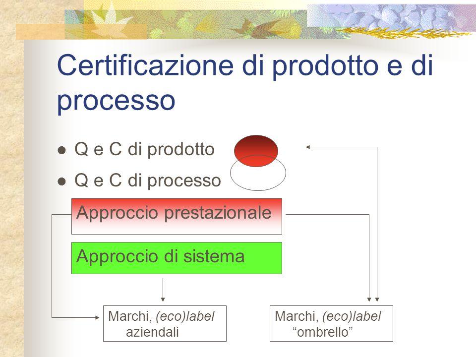 Certificazione di prodotto e di processo Approccio di sistema Q e C di prodotto Q e C di processo Approccio prestazionale Marchi, (eco)label aziendali Marchi, (eco)label ombrello