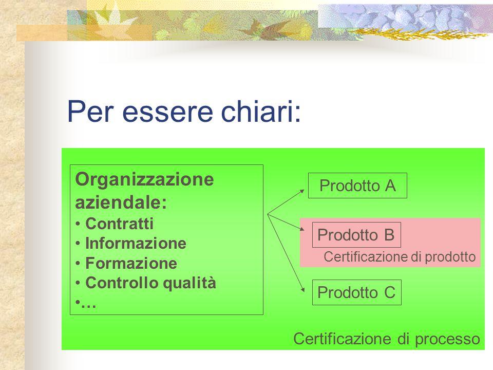 Certificazione di processo Certificazione di prodotto Per essere chiari: Organizzazione aziendale: Contratti Informazione Formazione Controllo qualità … Prodotto A Prodotto B Prodotto C