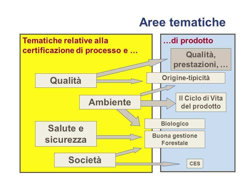 Tematiche relative alla certificazione di processo e … Salute e sicurezza …di prodotto Il Ciclo di Vita del prodotto Buona gestione Forestale CES Origine-tipicità Ambiente Società Aree tematiche Qualità, prestazioni, … Biologico Qualità