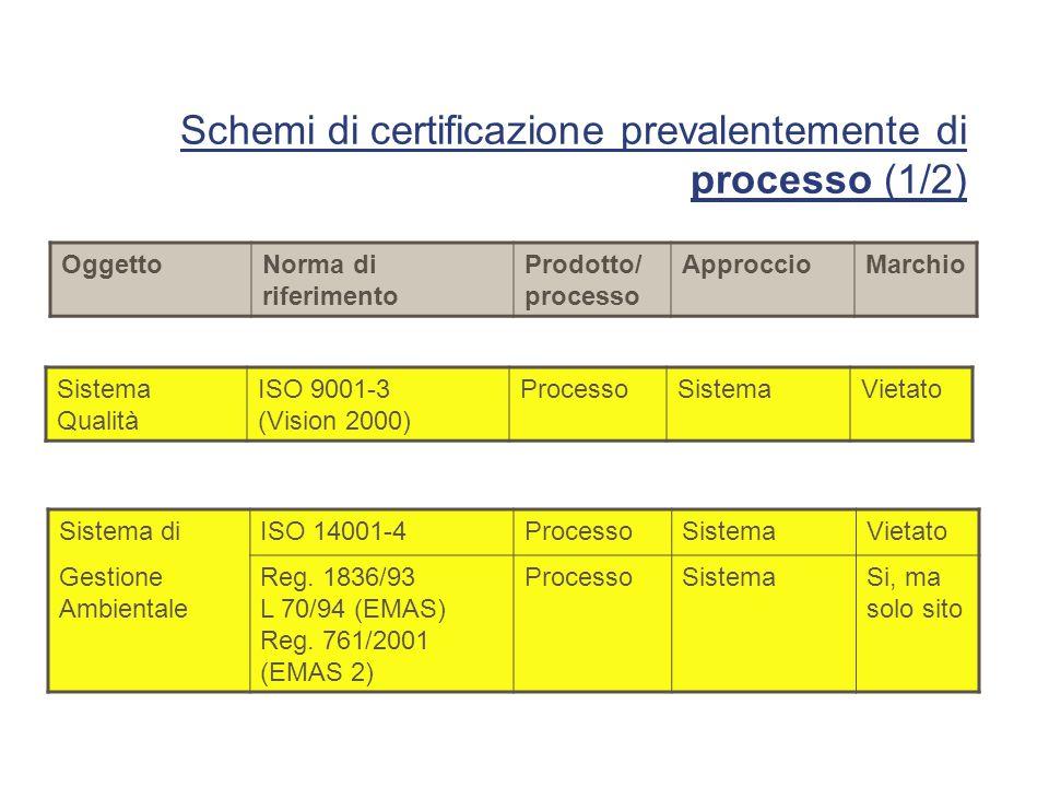 Schemi di certificazione prevalentemente di processo (1/2) Sistema Qualità ISO 9001-3 (Vision 2000) ProcessoSistemaVietato OggettoNorma di riferimento Prodotto/ processo ApproccioMarchio Sistema diISO 14001-4ProcessoSistemaVietato Gestione Ambientale Reg.