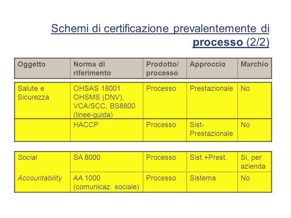 Schemi di certificazione prevalentemente di processo (2/2) OggettoNorma di riferimento Prodotto/ processo ApproccioMarchio SocialSA 8000ProcessoSist.+Prest.Si, per azienda AccountabilityAA 1000 (comunicaz.