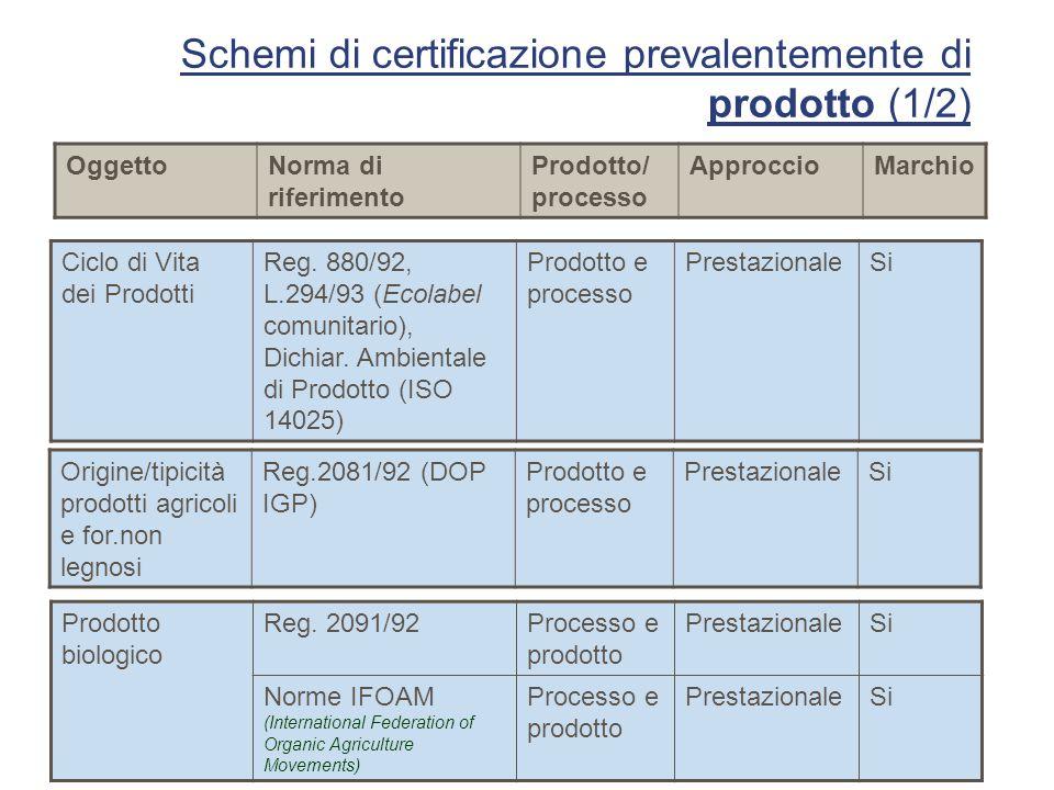 Schemi di certificazione prevalentemente di prodotto (1/2) Prodotto biologico Reg. 2091/92Processo e prodotto PrestazionaleSi Norme IFOAM (Internation
