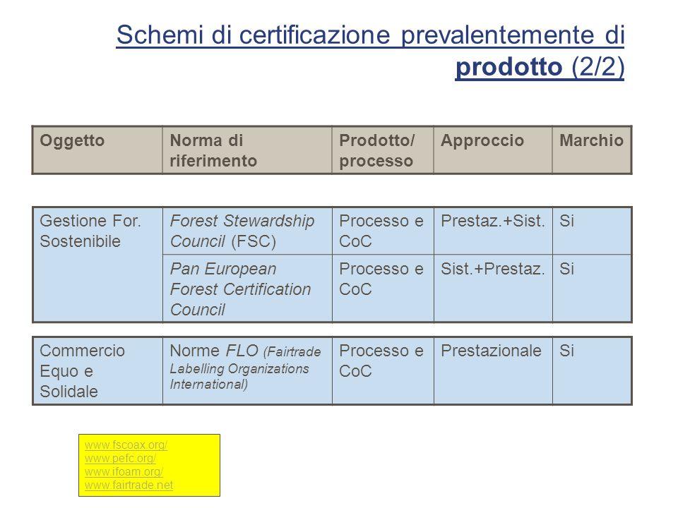 Schemi di certificazione prevalentemente di prodotto (2/2) Gestione For. Sostenibile Forest Stewardship Council (FSC) Processo e CoC Prestaz.+Sist.Si