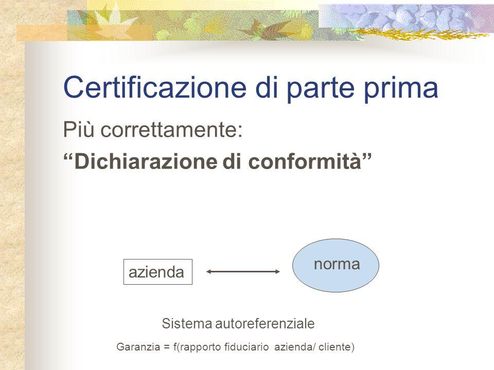Certificazione di parte prima Più correttamente: Dichiarazione di conformità azienda norma Sistema autoreferenziale Garanzia = f(rapporto fiduciario azienda/ cliente)