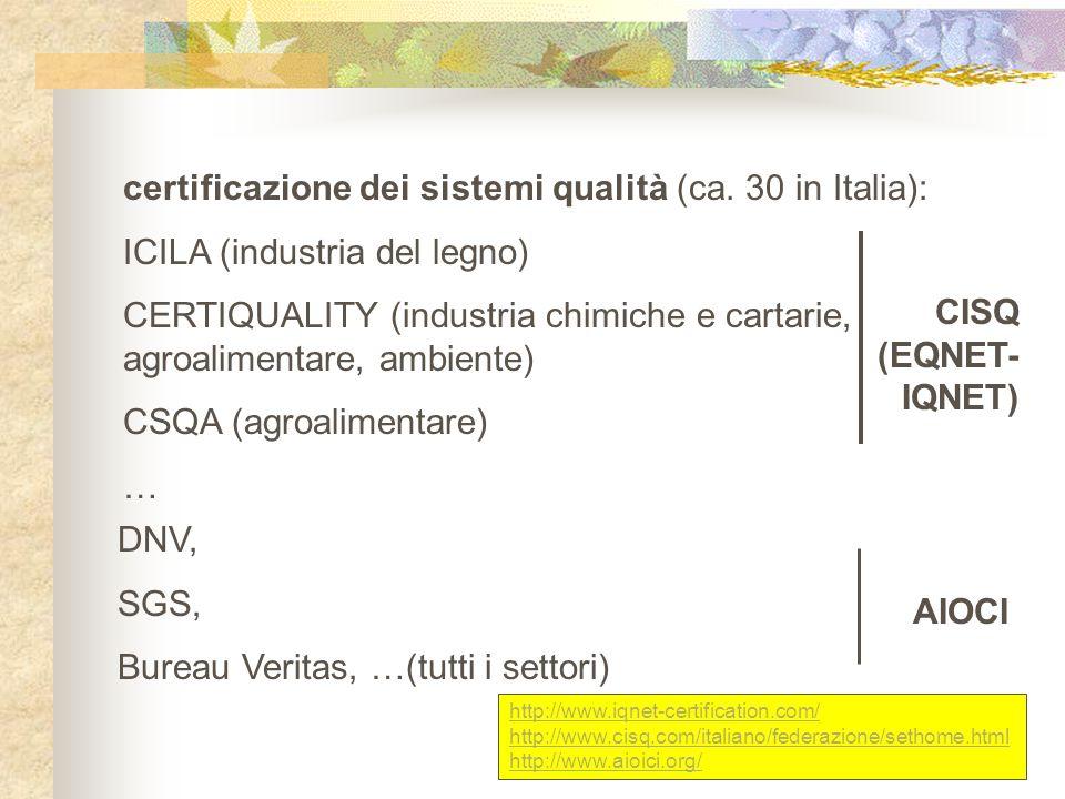 DNV, SGS, Bureau Veritas, …(tutti i settori) AIOCI certificazione dei sistemi qualità (ca. 30 in Italia): ICILA (industria del legno) CERTIQUALITY (in