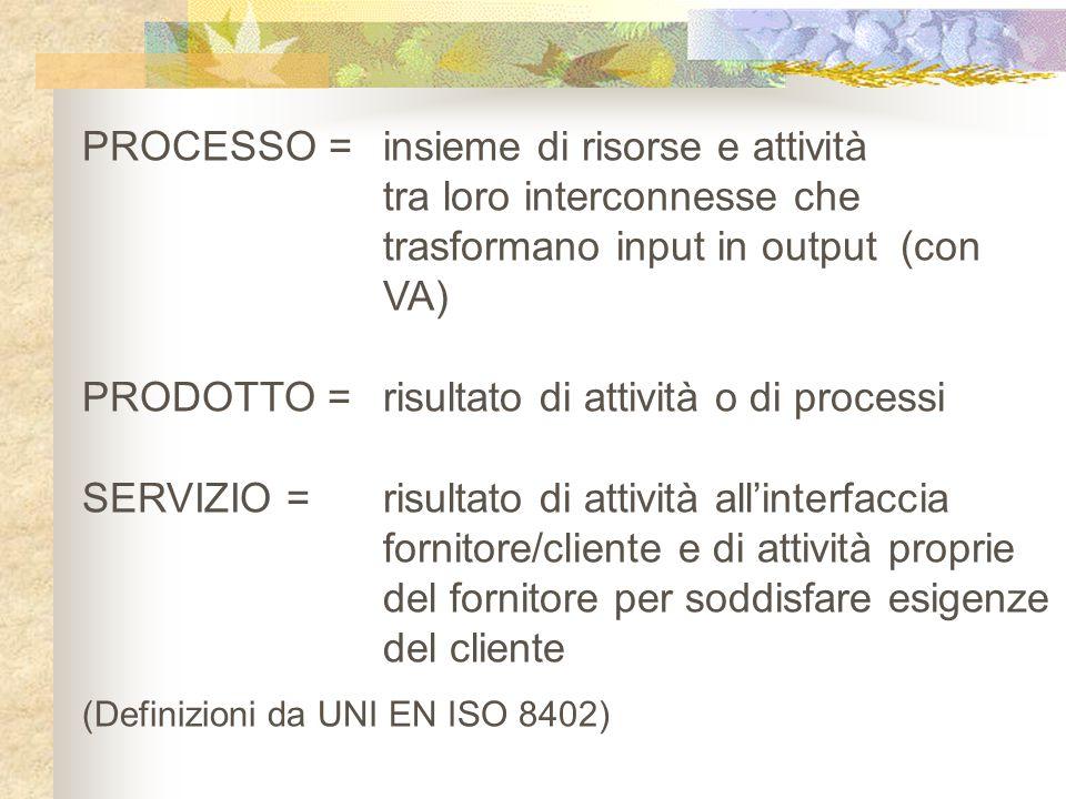 PROCESSO = insieme di risorse e attività tra loro interconnesse che trasformano input in output (con VA) PRODOTTO = risultato di attività o di process