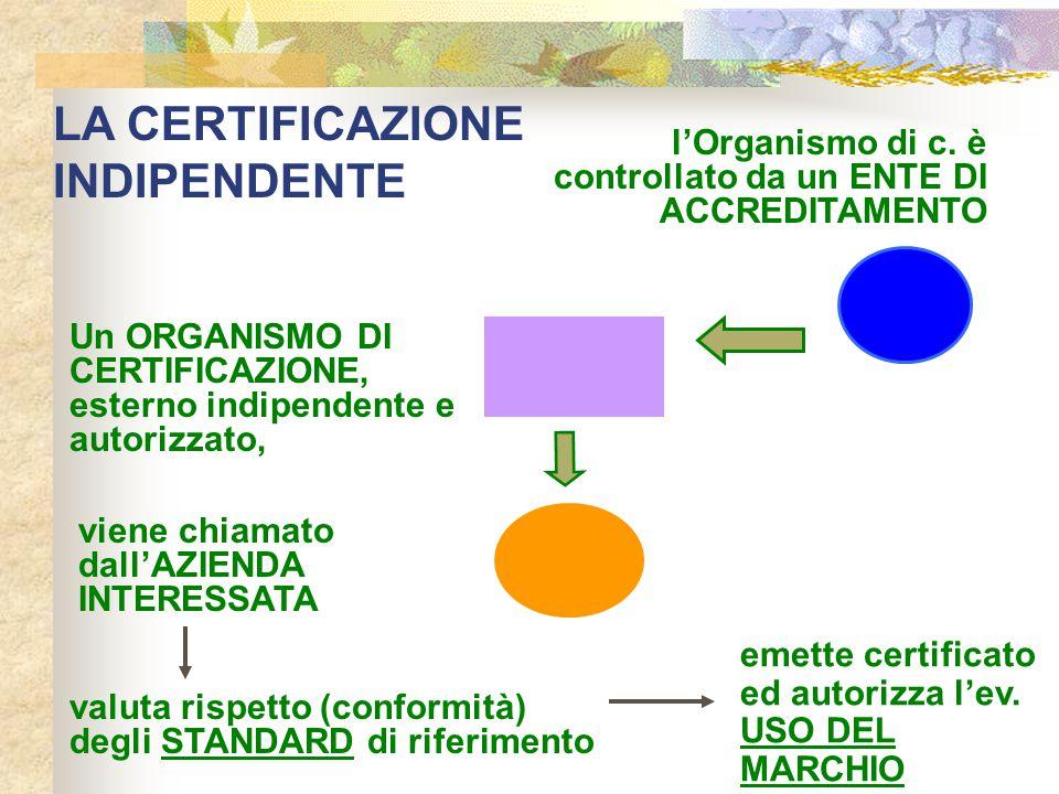 LA CERTIFICAZIONE INDIPENDENTE Un ORGANISMO DI CERTIFICAZIONE, esterno indipendente e autorizzato, emette certificato ed autorizza l'ev. USO DEL MARCH