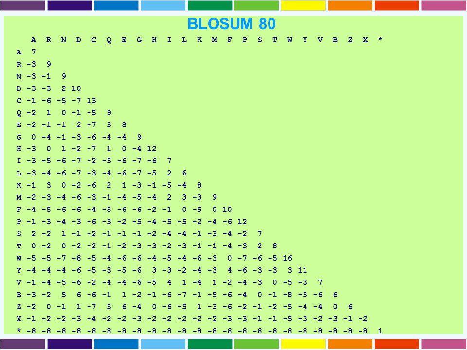 BLOSUM 80 A R N D C Q E G H I L K M F P S T W Y V B Z X * A 7 R -3 9 N -3 -1 9 D -3 -3 2 10 C -1 -6 -5 -7 13 Q -2 1 0 -1 -5 9 E -2 -1 -1 2 -7 3 8 G 0 -4 -1 -3 -6 -4 -4 9 H -3 0 1 -2 -7 1 0 -4 12 I -3 -5 -6 -7 -2 -5 -6 -7 -6 7 L -3 -4 -6 -7 -3 -4 -6 -7 -5 2 6 K -1 3 0 -2 -6 2 1 -3 -1 -5 -4 8 M -2 -3 -4 -6 -3 -1 -4 -5 -4 2 3 -3 9 F -4 -5 -6 -6 -4 -5 -6 -6 -2 -1 0 -5 0 10 P -1 -3 -4 -3 -6 -3 -2 -5 -4 -5 -5 -2 -4 -6 12 S 2 -2 1 -1 -2 -1 -1 -1 -2 -4 -4 -1 -3 -4 -2 7 T 0 -2 0 -2 -2 -1 -2 -3 -3 -2 -3 -1 -1 -4 -3 2 8 W -5 -5 -7 -8 -5 -4 -6 -6 -4 -5 -4 -6 -3 0 -7 -6 -5 16 Y -4 -4 -4 -6 -5 -3 -5 -6 3 -3 -2 -4 -3 4 -6 -3 -3 3 11 V -1 -4 -5 -6 -2 -4 -4 -6 -5 4 1 -4 1 -2 -4 -3 0 -5 -3 7 B -3 -2 5 6 -6 -1 1 -2 -1 -6 -7 -1 -5 -6 -4 0 -1 -8 -5 -6 6 Z -2 0 -1 1 -7 5 6 -4 0 -6 -5 1 -3 -6 -2 -1 -2 -5 -4 -4 0 6 X -1 -2 -2 -3 -4 -2 -2 -3 -2 -2 -2 -2 -2 -3 -3 -1 -1 -5 -3 -2 -3 -1 -2 * -8 -8 -8 -8 -8 -8 -8 -8 -8 -8 -8 -8 -8 -8 -8 -8 -8 -8 -8 -8 -8 -8 -8 1