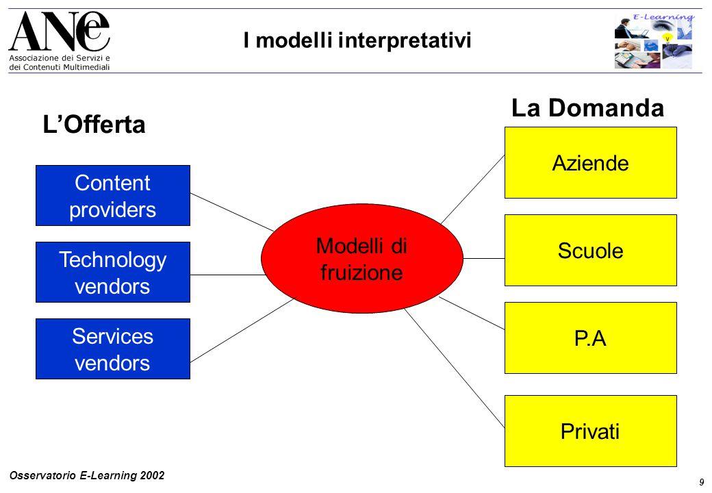 9 Osservatorio E-Learning 2002 I modelli interpretativi Content providers Services vendors Technology vendors Modelli di fruizione Aziende Scuole P.A Privati L'Offerta La Domanda