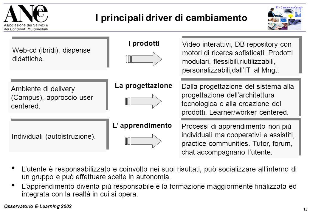 13 Osservatorio E-Learning 2002 I principali driver di cambiamento Web-cd (ibridi), dispense didattiche.