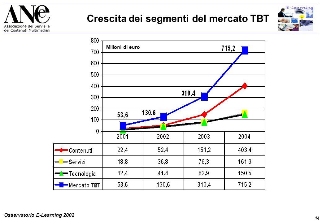 14 Osservatorio E-Learning 2002 Crescita dei segmenti del mercato TBT Milioni di euro