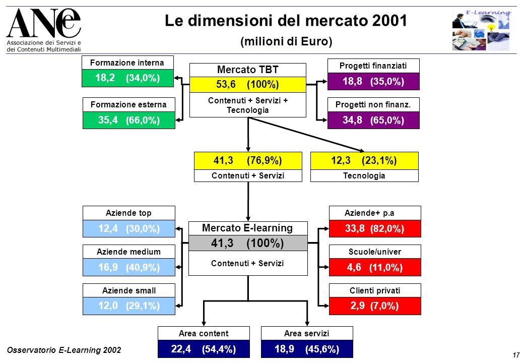 17 Osservatorio E-Learning 2002 Le dimensioni del mercato 2001 (milioni di Euro) 53,6 (100%) Contenuti + Servizi + Tecnologia Mercato TBT Progetti non finanz.