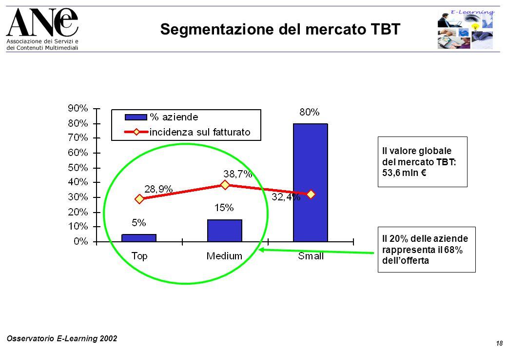 18 Osservatorio E-Learning 2002 Segmentazione del mercato TBT Il valore globale del mercato TBT: 53,6 mln € Il 20% delle aziende rappresenta il 68% dell'offerta