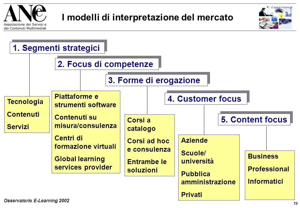 19 Osservatorio E-Learning 2002 I modelli di interpretazione del mercato 2.