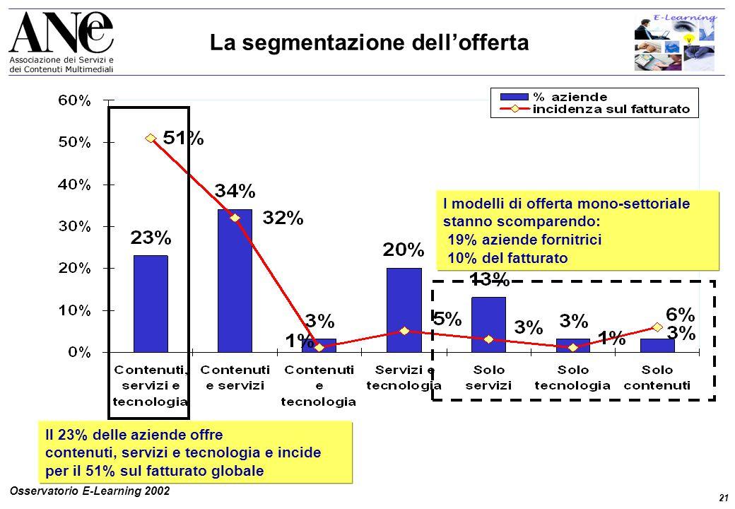 21 Osservatorio E-Learning 2002 I modelli di offerta mono-settoriale stanno scomparendo: 19% aziende fornitrici 10% del fatturato Il 23% delle aziende offre contenuti, servizi e tecnologia e incide per il 51% sul fatturato globale La segmentazione dell'offerta