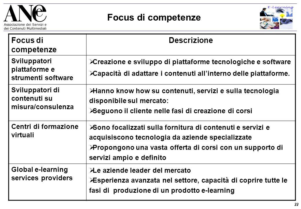 22 Osservatorio E-Learning 2002 Focus di competenze Descrizione Sviluppatori piattaforme e strumenti software  Creazione e sviluppo di piattaforme tecnologiche e software  Capacità di adattare i contenuti all'interno delle piattaforme.